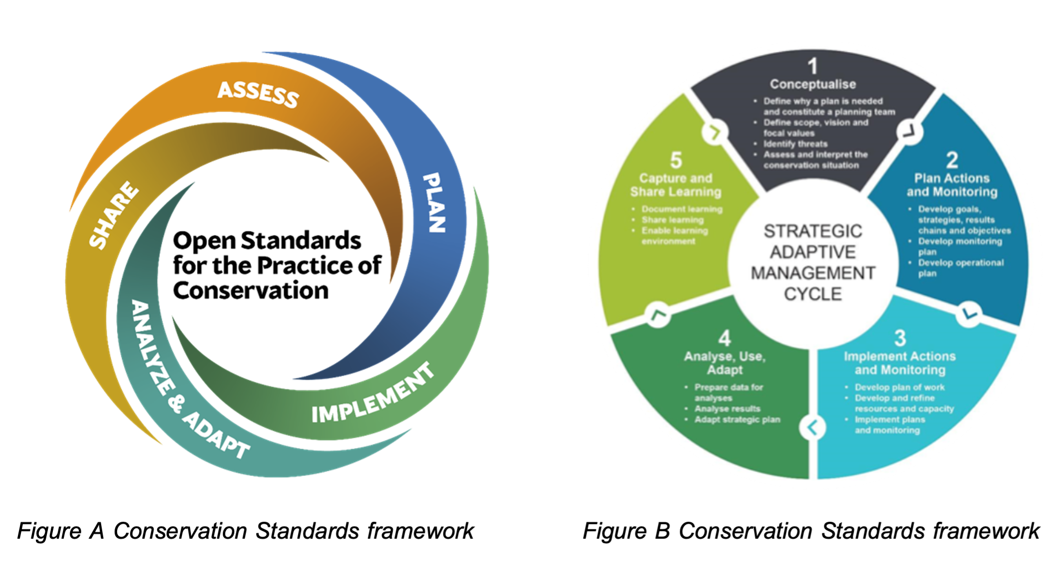 CapeNature's adapted Conservation Standards wheel
