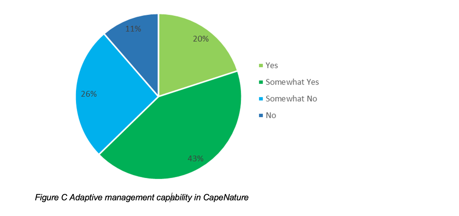 Figure C Adaptive management capability in CapeNature